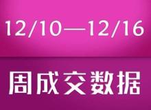【12/10—12/16】乐清新盘成交170套!