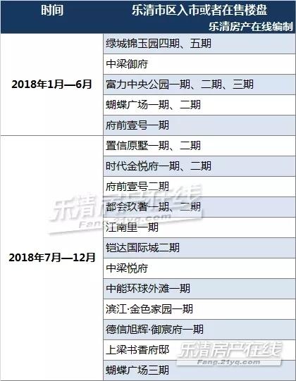 2018年乐清房产数据