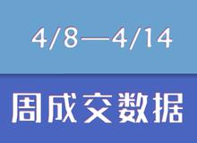 【4/8—4/14】乐清新盘成交132套!