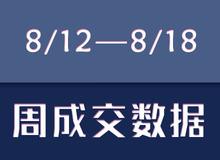 【8/12—8/18】乐清新盘成交82套!环比上涨41%!