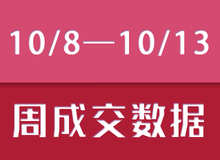 【10/7—10/13】乐清新盘成交201套房源,环比上涨168%!