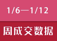 【1/6—1/12】乐清新盘成交193套房源!