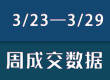 【3/23—3/29】乐清新盘成交146套房源!