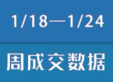 【1/18—1/24】乐清新盘成交330套房源!