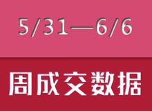 【5/31—6/6】乐清新盘成交111套房源!